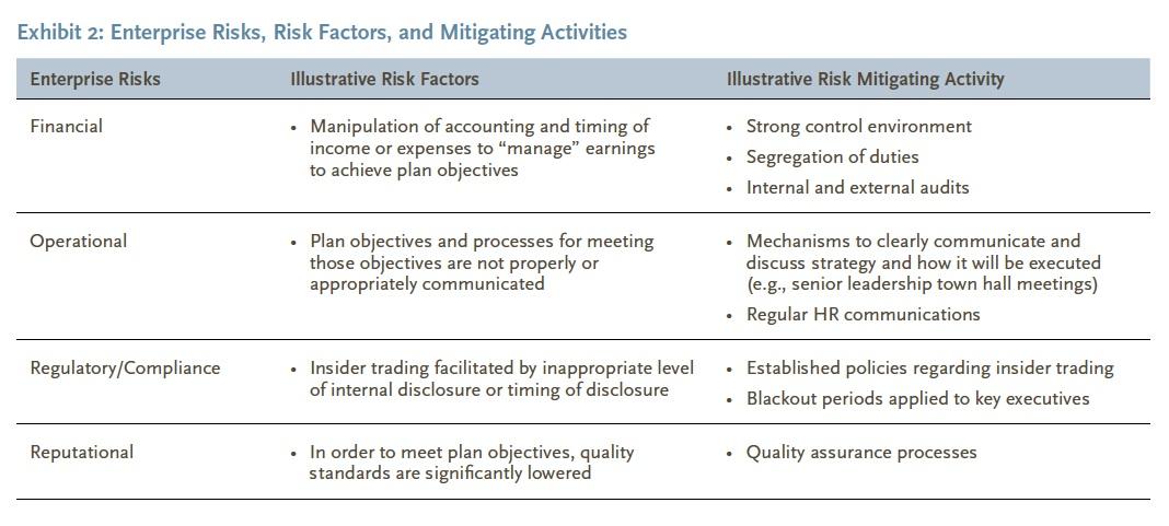 Enterprise Risks, Risk Factors, and Mitigating Activities