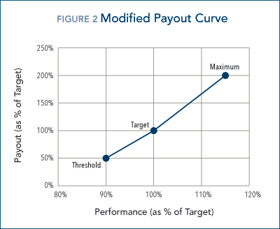 modified_payout_curve