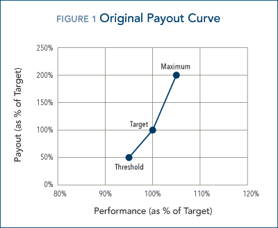 original_payout_curve